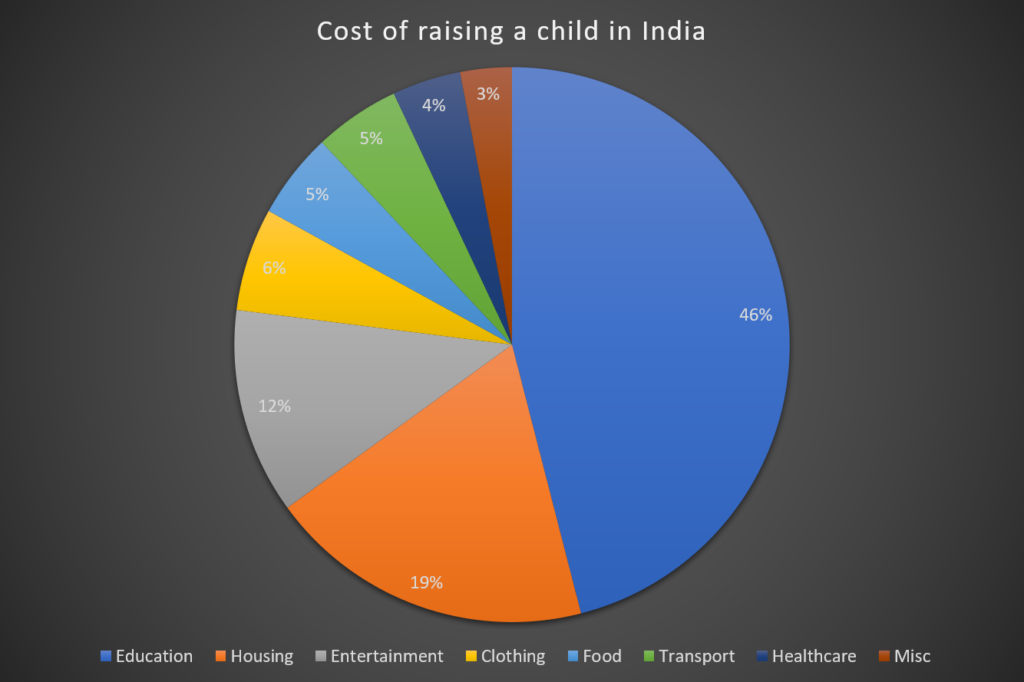 Cost of raising a child in india